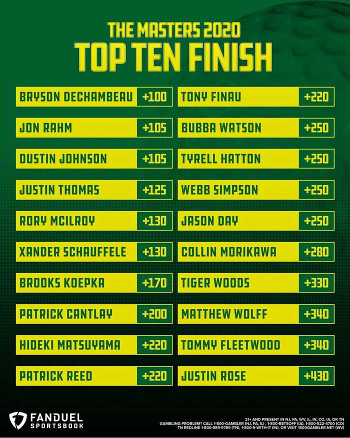 2020 us masters top 10 finish odds Fanduel